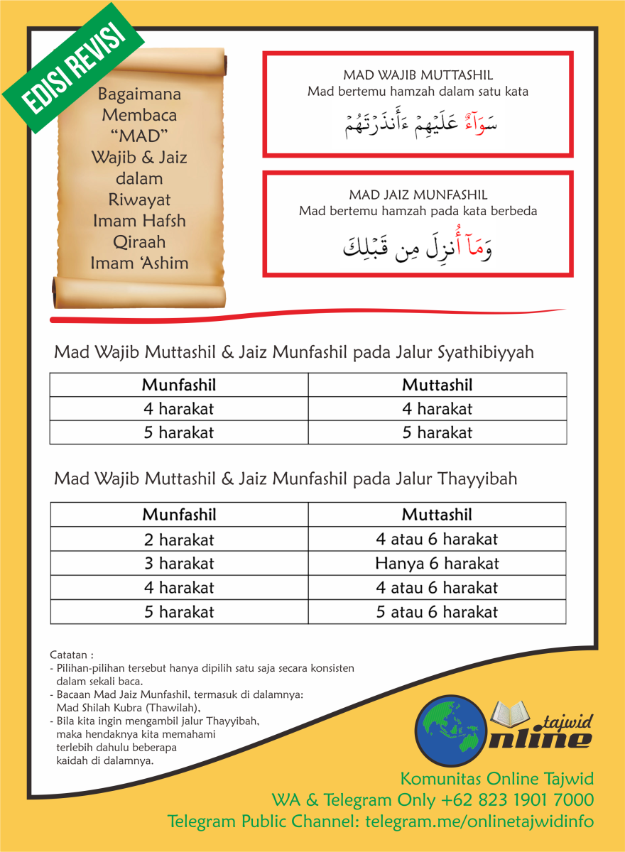 Bacaan Mad Wajib dan Mad Jaiz